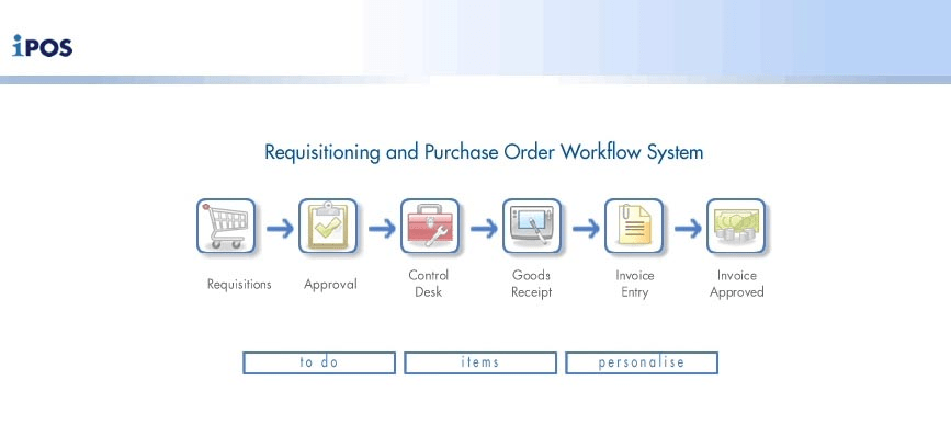 Ipos Purchase Order Workflow